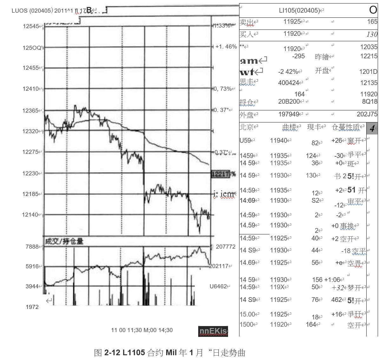 国际期货;均价线的促跌作用