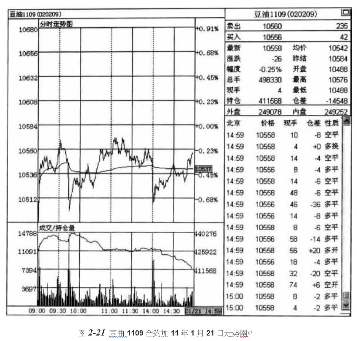国际期货;均价线对价格的吸引作用