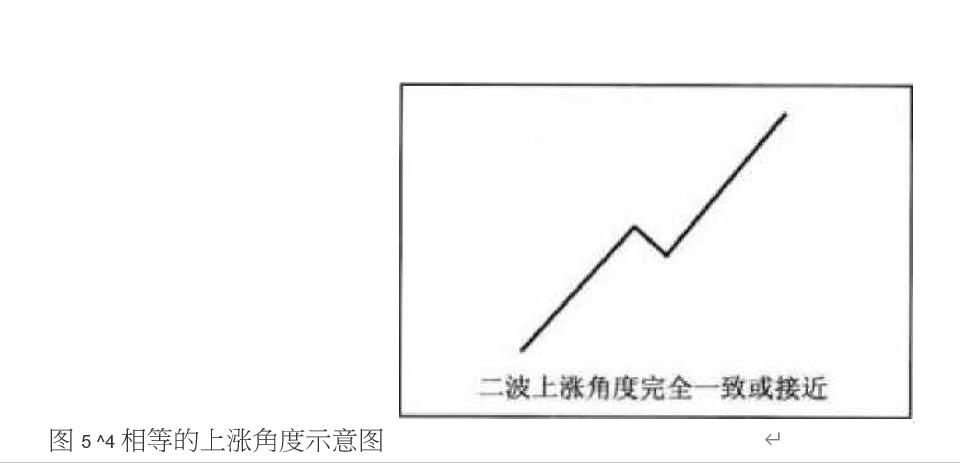 国际期货;相等的上涨角度继续做多